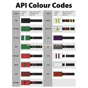 API Colour Codes